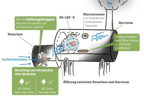 Smoker Viel Rauch Um Das Perfekte St 252 Ck Fleisch Chefkoch De