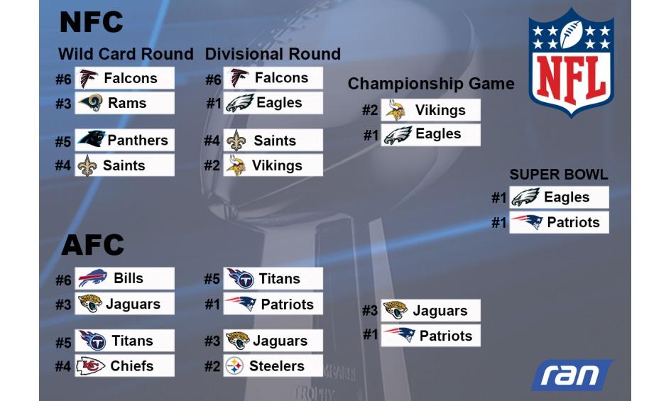 Super Bowl Tabelle
